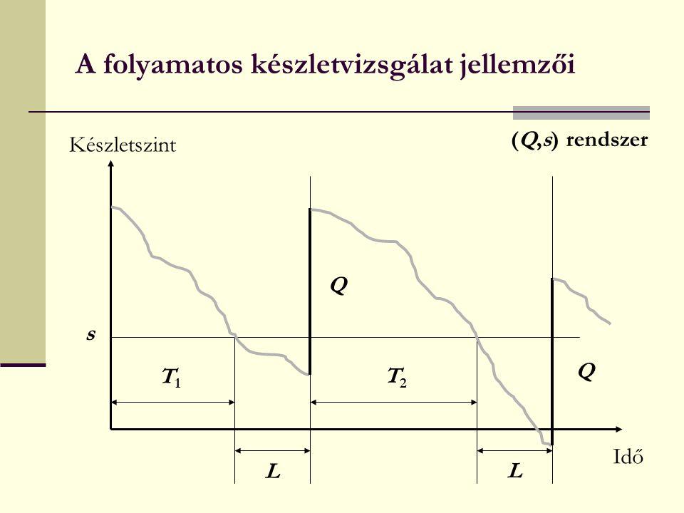 A folyamatos készletvizsgálat jellemzői Készletszint Idő s L L T1T1 T2T2 Q Q (Q,s) rendszer