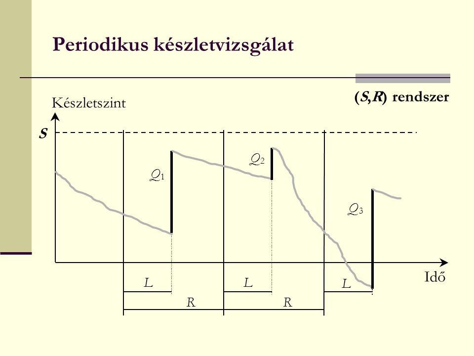 Periodikus készletvizsgálat S Q 1 L L L Idő Készletszint Q 2 Q 3 R R (S,R) rendszer
