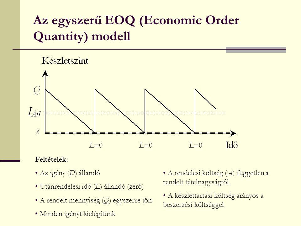 Az egyszerű EOQ (Economic Order Quantity) modell Feltételek: Az igény (D) állandó Utánrendelési idő (L) állandó (zéró) A rendelt mennyiség (Q) egyszerre jön Minden igényt kielégítünk A rendelési költség (A) független a rendelt tételnagyságtól A készlettartási költség arányos a beszerzési költséggel L=0