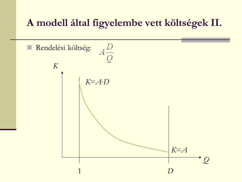 A modell által figyelembe vett költségek II. Rendelési költség: 1D Q K K=AK=A K=A∙DK=A∙D