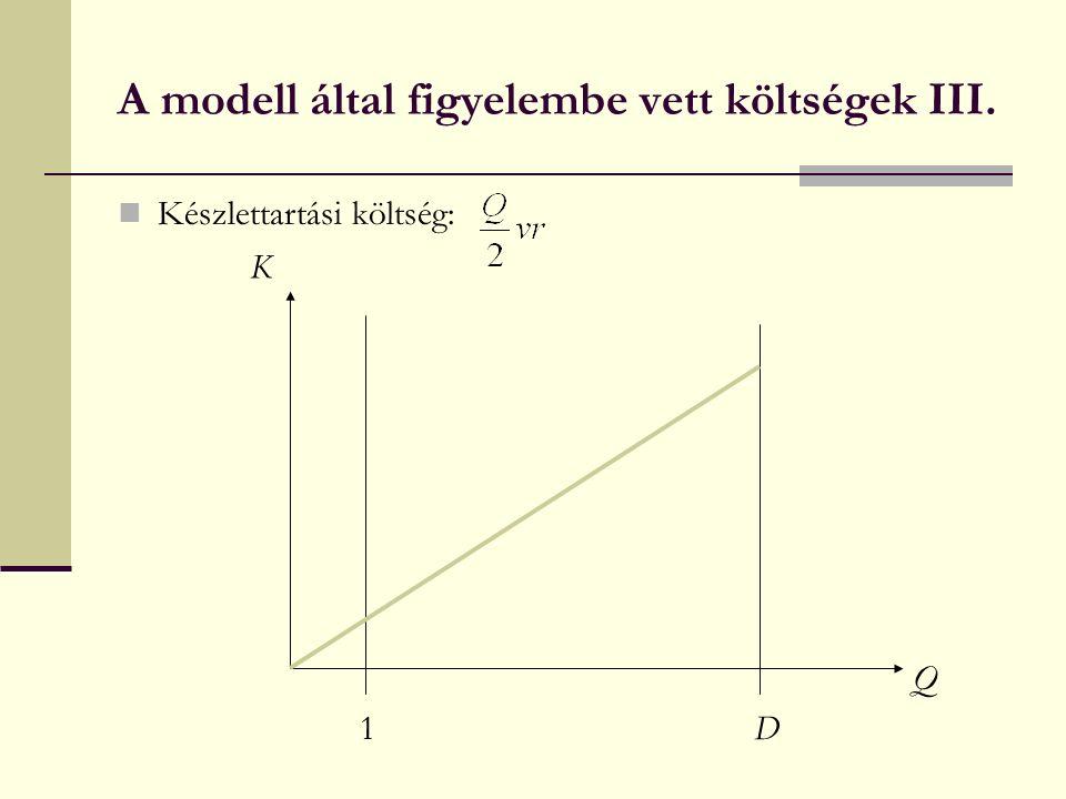 A modell által figyelembe vett költségek III. Készlettartási költség: 1D Q K
