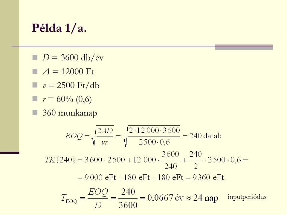 Példa 1/a. D = 3600 db/év A = 12000 Ft v = 2500 Ft/db r = 60% (0,6) 360 munkanap inputperiódus
