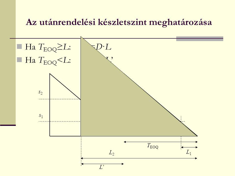 Az utánrendelési készletszint meghatározása Ha T EOQ ≥L:s=D·L Ha T EOQ <L:s=D·L' T EOQ L1L1 L2L2 L'L' s2s2 s1s1