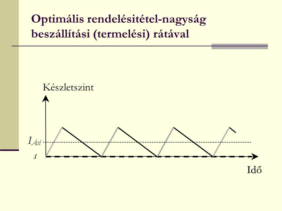 Optimális rendelésitétel-nagyság beszállítási (termelési) rátával Idő s Készletszint Idő I Átl