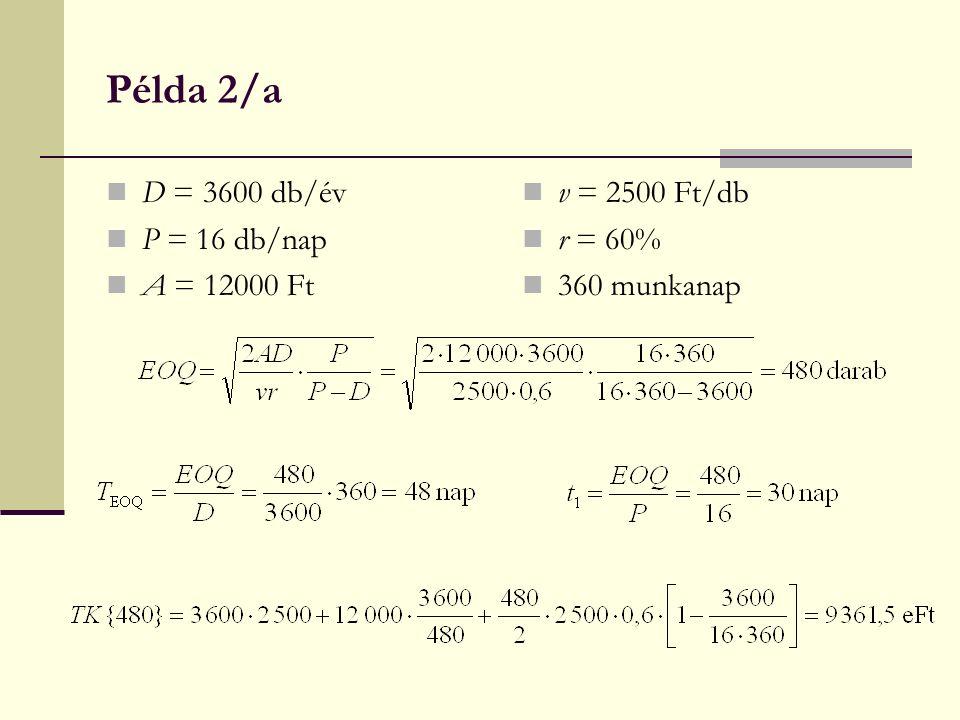 Példa 2/a D = 3600 db/év P = 16 db/nap A = 12000 Ft v = 2500 Ft/db r = 60% 360 munkanap