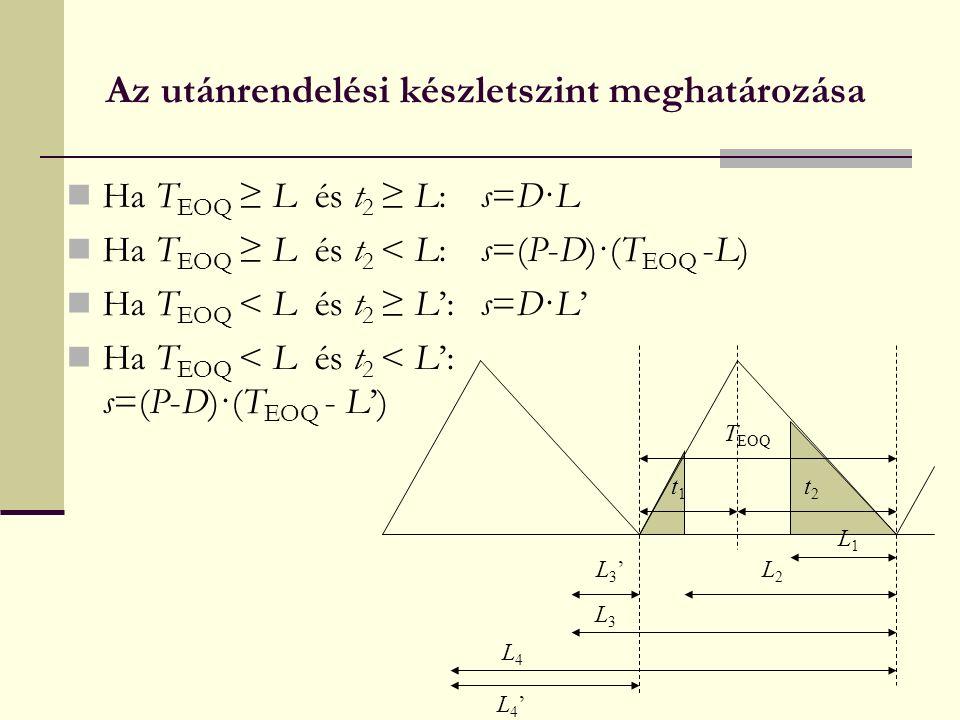 Az utánrendelési készletszint meghatározása Ha T EOQ ≥ L és t 2 ≥ L:s=D·L Ha T EOQ ≥ L és t 2 < L:s=(P-D)·(T EOQ -L) Ha T EOQ < L és t 2 ≥ L':s=D·L' Ha T EOQ < L és t 2 < L': s=(P-D)·(T EOQ - L') T EOQ t1t1 t2t2 L1L1 L2L2 L3L3 L4L4 L3'L3' L4'L4'