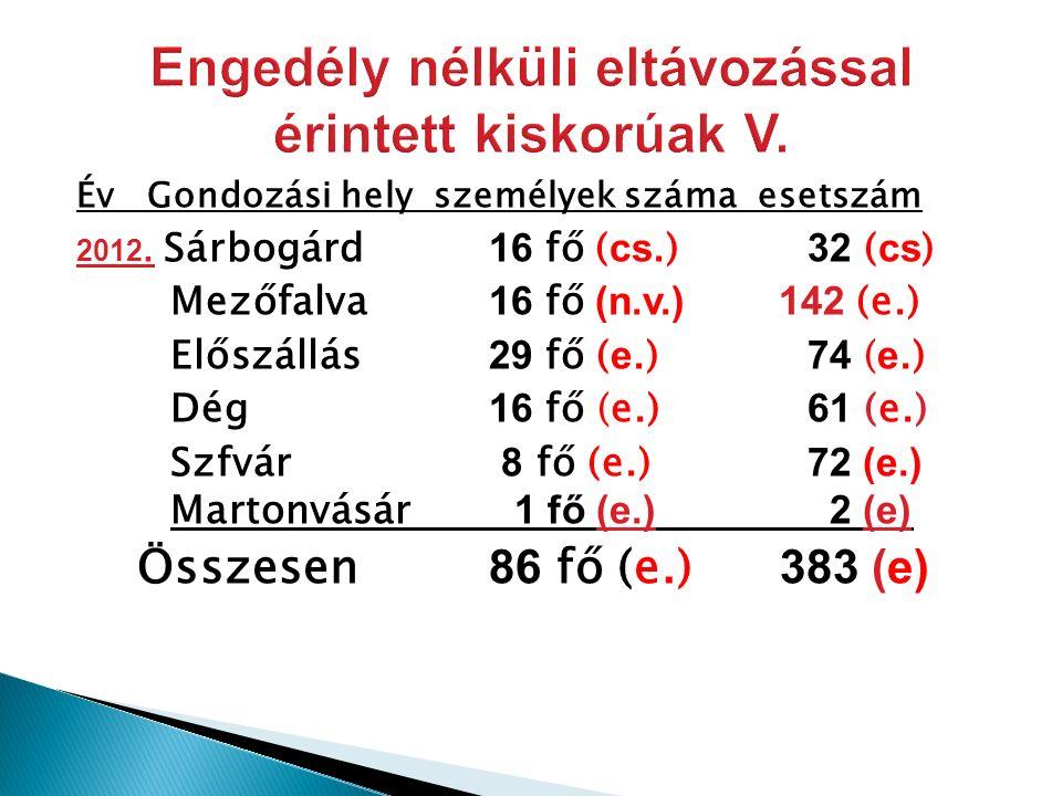 Év Gondozási hely személyek száma esetszám 2012.