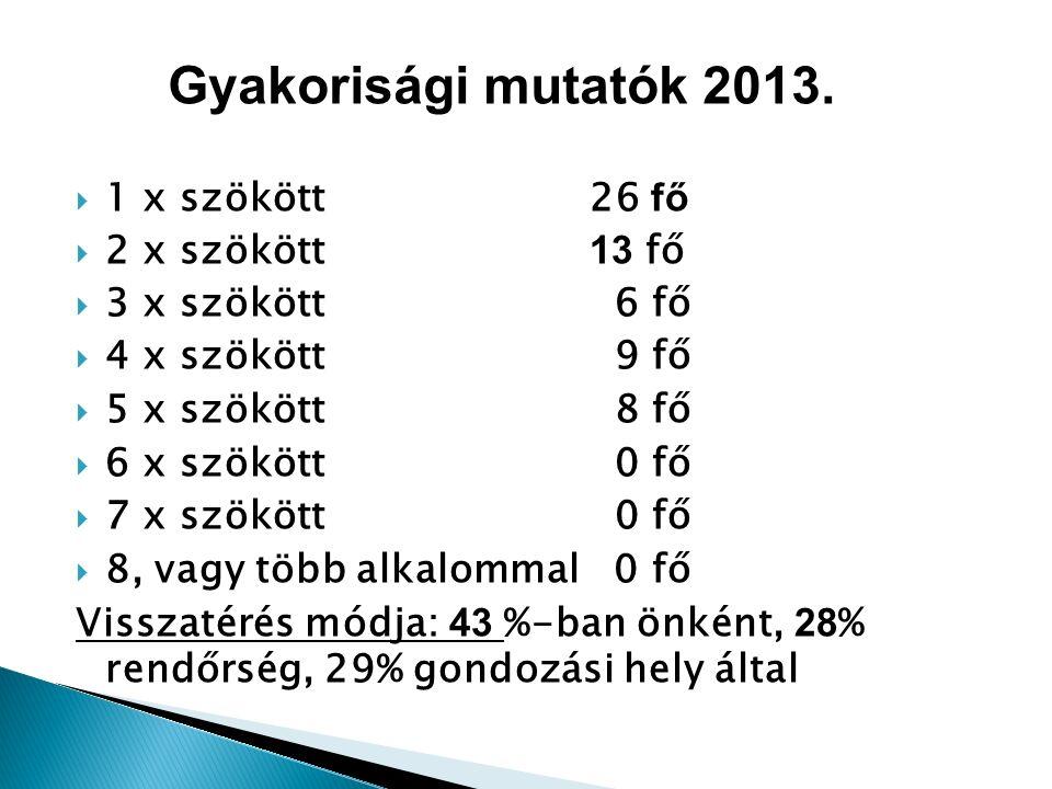  1 x szökött 26 fő  2 x szökött 13 fő  3 x szökött 6 fő  4 x szökött 9 fő  5 x szökött 8 fő  6 x szökött 0 fő  7 x szökött 0 fő  8, vagy több alkalommal 0 fő Visszatérés módja: 43 %-ban önként, 28 % rendőrség, 29% gondozási hely által Gyakorisági mutatók 2013.