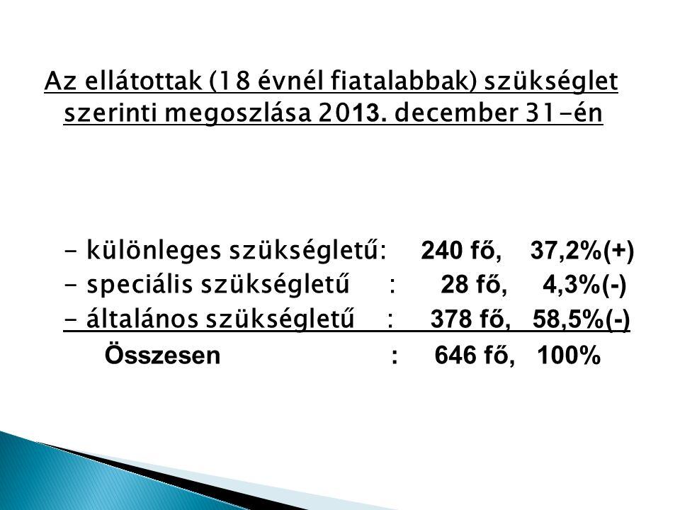 Ellátási forma201 2.201 3.