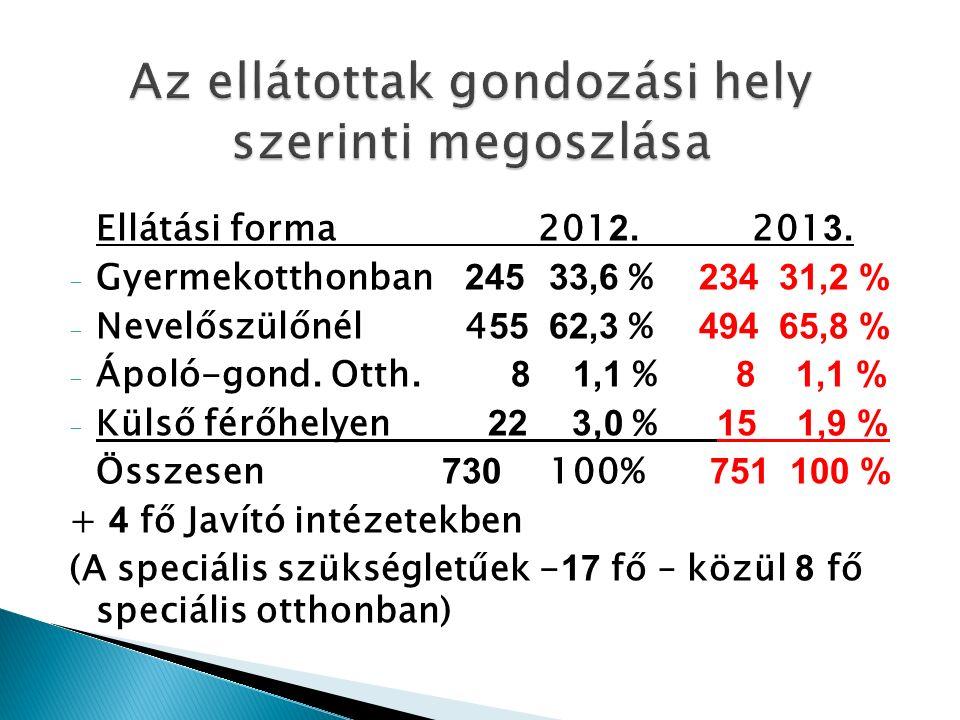 Ellátási forma201 2. 201 3.