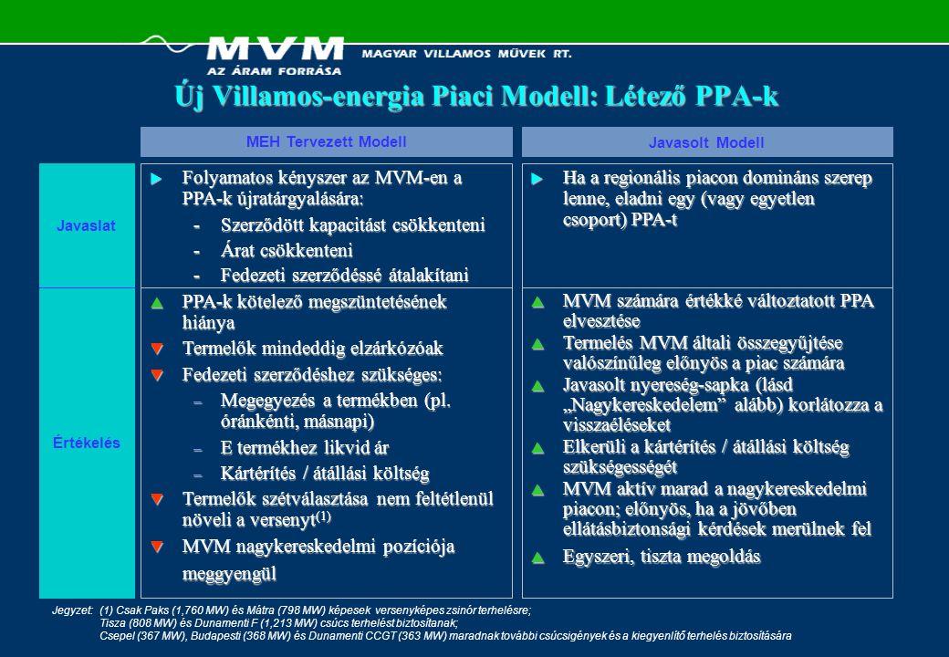 Új Villamos-energia Piaci Modell: Létező PPA-k Jegyzet:(1) Csak Paks (1,760 MW) és Mátra (798 MW) képesek versenyképes zsinór terhelésre; Tisza (808 M