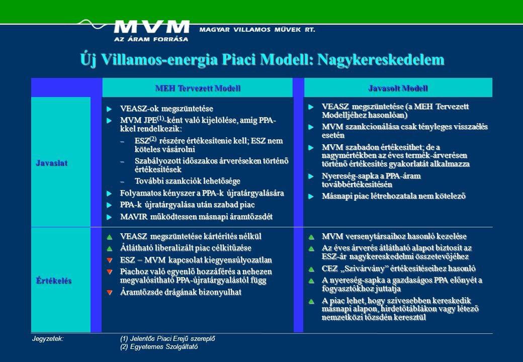 MEH Tervezett Modell Javasolt Modell Javaslat  VEASZ-ok megszüntetése  MVM JPE (1) -ként való kijelölése, amíg PPA- kkel rendelkezik: – ESZ (2) rész