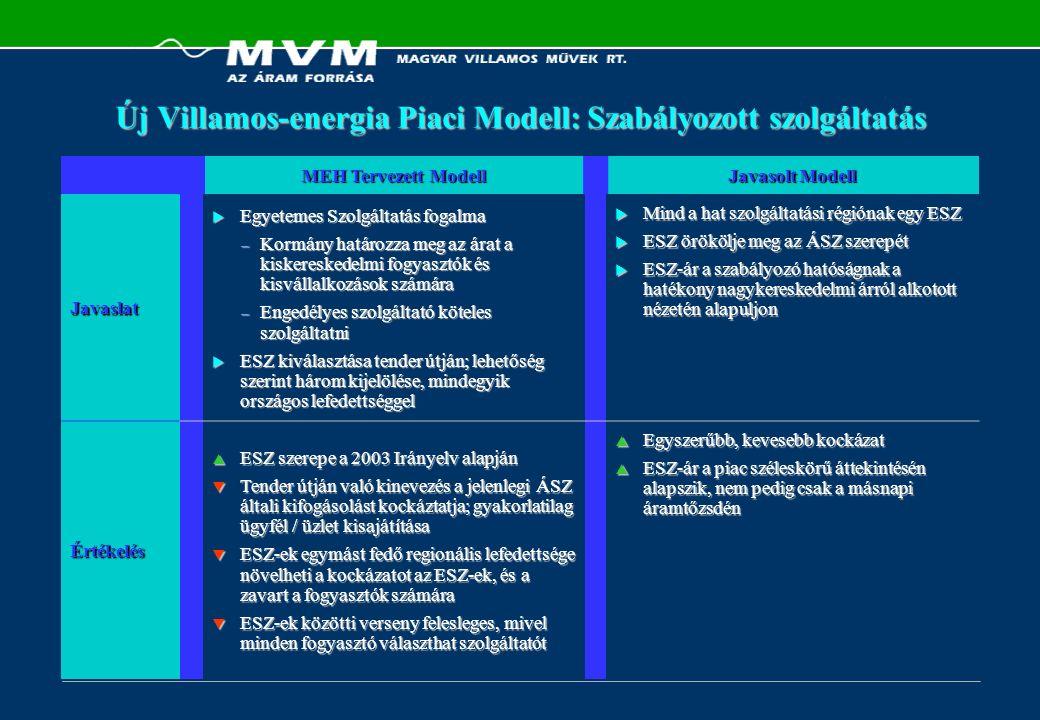 MEH Tervezett Modell Javasolt Modell Javaslat  Egyetemes Szolgáltatás fogalma – Kormány határozza meg az árat a kiskereskedelmi fogyasztók és kisváll