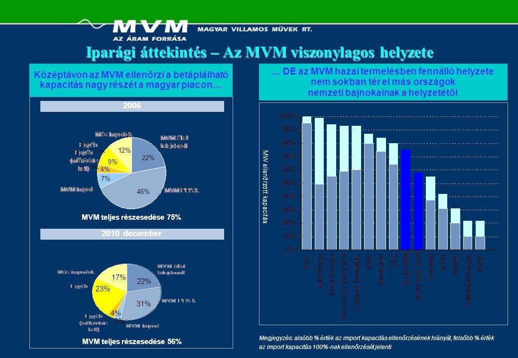 Iparági áttekintés – Az MVM viszonylagos helyzete (folyt.) …ÉS az MVM magyarországi liberalizált piacon betöltött helyzetét gyengíti a végső fogyasztókhoz való elenyésző hozzáférése Fogyasztók száma Magyarországon Végső fogyasztói értékesítések Magyarországon (GWh) Megjegyzés: (1) A számok nem tartalmazzák az import kapacitás feletti ellenőrzést Ezen túlmenően, az MVM kevés kapacitást ellenőriz az európai piacon (1) … GW ellenőrzött kapacitás 110 101 40 25 14 12 8 7 6 5 22