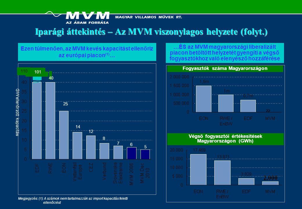 Iparági áttekintés – Az MVM viszonylagos helyzete (folyt.) …ÉS az MVM magyarországi liberalizált piacon betöltött helyzetét gyengíti a végső fogyasztó