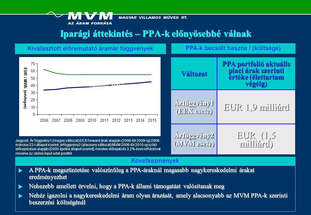 ElőtteUtána Iparági Modell  MVM az iparág középpontjában egyedüli jelentős vásárlóként  Termelő – (kereskedő) – bilaterális piac ellátója Legtöbb új kapacitás megépítése  Független áramtermelők, MVM-el kötött PPA- kkel  Nagy integrált közművek:  Erős pénzügyi helyzettel  Közvetlen szolgáltatói üzletággal  Függetlenek versenyképességi előnnyel Árazás és piaci kockázat: Vételi ár Eladási ár Árrés MVM Szolgáltató Társaság MVM Szolgáltató Társaság PPA Miniszter PPA Miniszter Miniszter Miniszter Miniszter Miniszter Rögzített (veszteség) Rögzített (nyereség) MVM Szolgáltató Társaság MVM Szolgáltató Társaság PPA Piac PPA Piac Piac Miniszter Piac Miniszter Kockázati alapon Kockázati alapon Kockázati alapon Kockázati alapon Áram nagykereskedelmi árazása  Két tarifa kWh alapon (csúcs / völgy)  Miniszter / MEH által megállapított  Különböző árak különböző termékekre pl.:  Éves zsinór  Nyári csúcs  Másnapi A teljes liberalizáció valószínű következményei