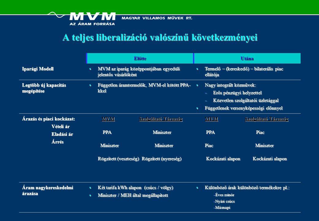 ElőtteUtána Iparági Modell  MVM az iparág középpontjában egyedüli jelentős vásárlóként  Termelő – (kereskedő) – bilaterális piac ellátója Legtöbb új