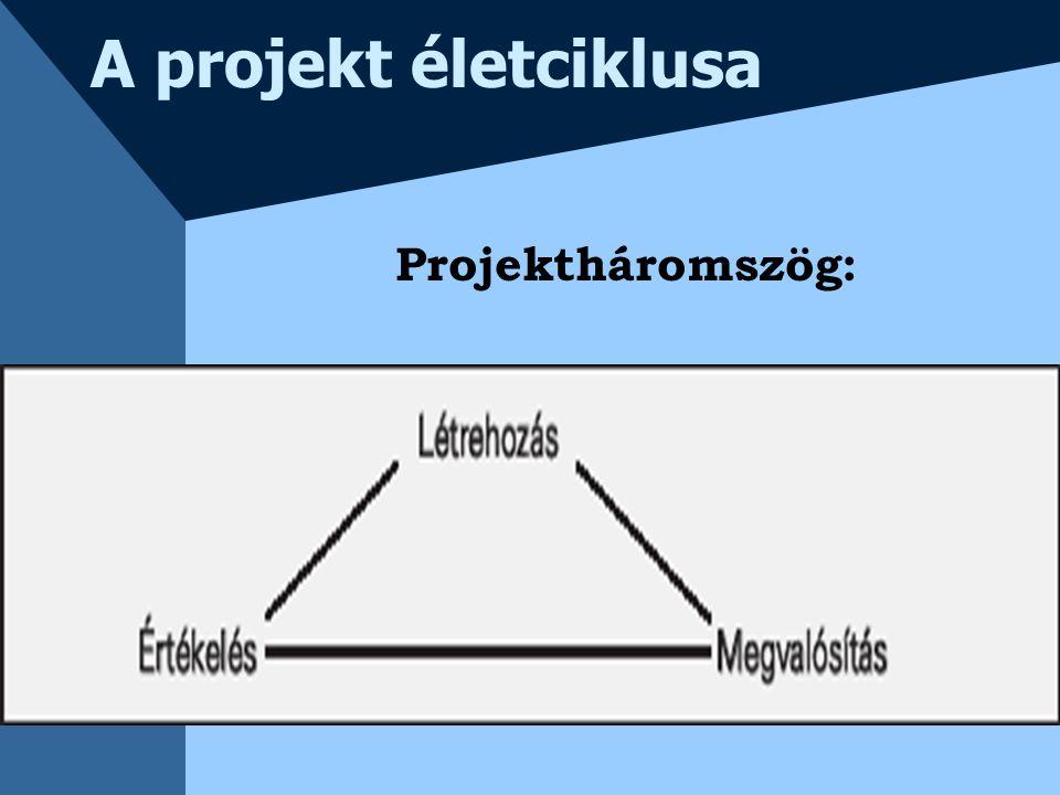 A projekt életciklusa Projektháromszög: