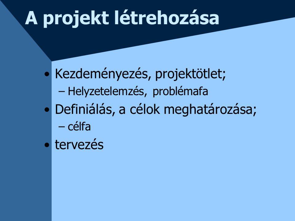 A projekt létrehozása Kezdeményezés, projektötlet; –Helyzetelemzés, problémafa Definiálás, a célok meghatározása; –célfa tervezés