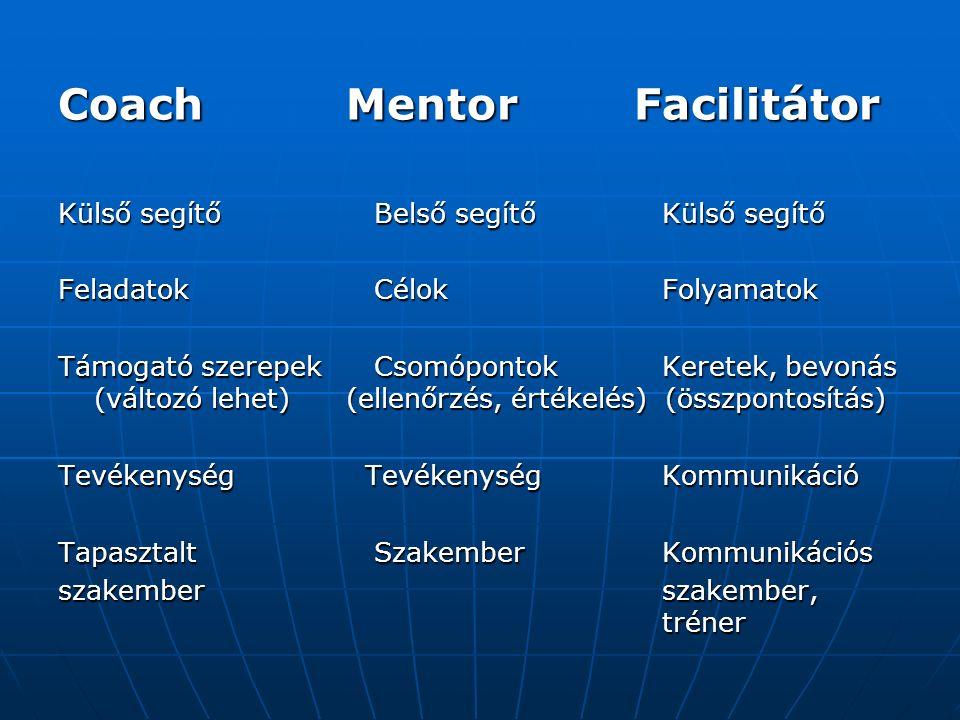 CoachMentorFacilitátor Külső segítő Belső segítő Külső segítő Feladatok Célok Folyamatok Támogató szerepek Csomópontok Keretek, bevonás (változó lehet)(ellenőrzés, értékelés) (összpontosítás) Tevékenység Tevékenység Kommunikáció Tapasztalt Szakember Kommunikációs szakember szakember, tréner