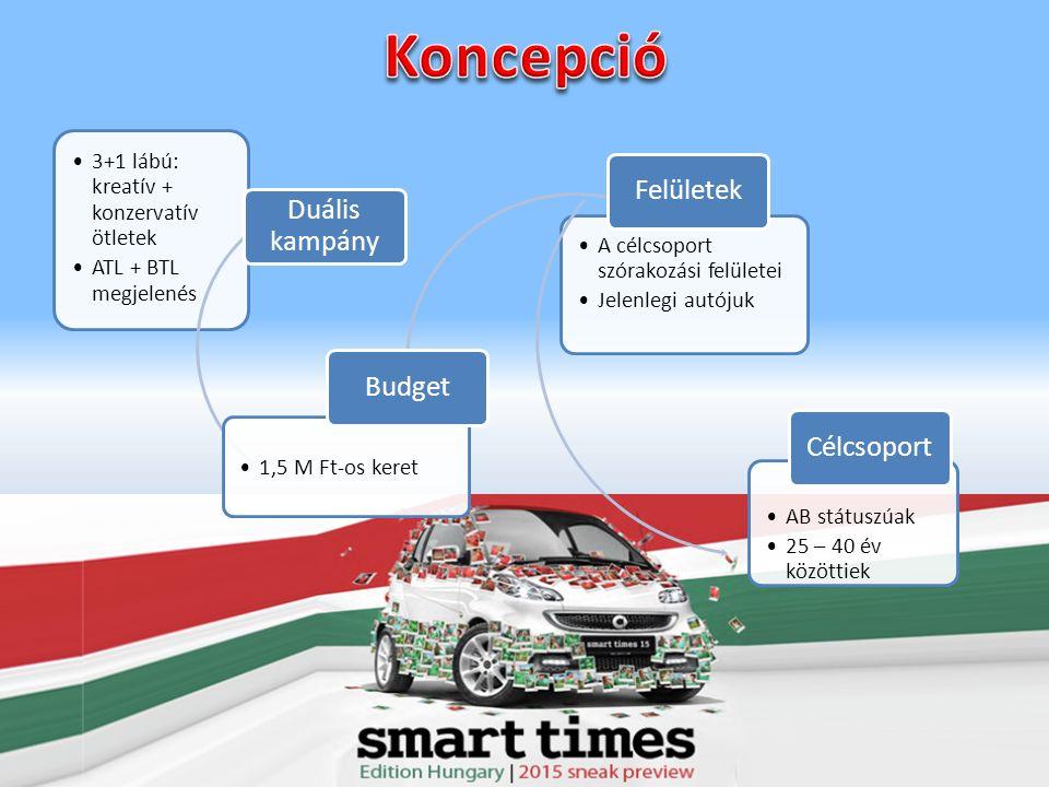 3+1 lábú: kreatív + konzervatív ötletek ATL + BTL megjelenés Duális kampány 1,5 M Ft-os keret Budget A célcsoport szórakozási felületei Jelenlegi autójuk Felületek AB státuszúak 25 – 40 év közöttiek Célcsoport