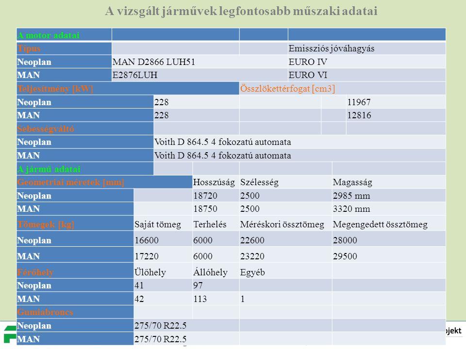 A vizsgált járművek legfontosabb műszaki adatai A motor adatai Típus Emissziós jóváhagyás NeoplanMAN D2866 LUH51EURO IV MANE2876LUHEURO VI Teljesítmény [kW]Összlökettérfogat [cm3] Neoplan228 11967 MAN228 12816 Sebességváltó NeoplanVoith D 864.5 4 fokozatú automata MANVoith D 864.5 4 fokozatú automata A jármű adatai Geometriai méretek [mm]HosszúságSzélességMagasság Neoplan 1872025002985 mm MAN 1875025003320 mm Tömegek [kg]Saját tömegTerhelésMéréskori össztömegMegengedett össztömeg Neoplan1660060002260028000 MAN1722060002322029500 FérőhelyÜlőhelyÁllóhelyEgyéb Neoplan4197 MAN421131 Gumiabroncs Neoplan275/70 R22.5 MAN275/70 R22.5