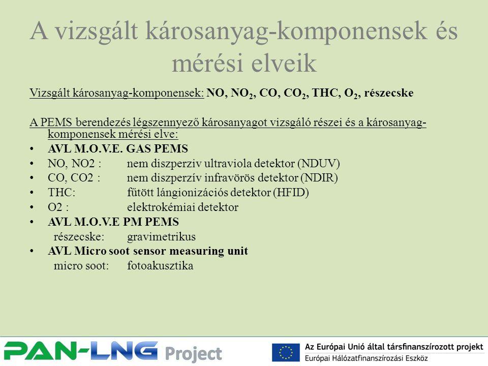 A vizsgált károsanyag-komponensek és mérési elveik Vizsgált károsanyag-komponensek: NO, NO 2, CO, CO 2, THC, O 2, részecske A PEMS berendezés légszennyező károsanyagot vizsgáló részei és a károsanyag- komponensek mérési elve: AVL M.O.V.E.
