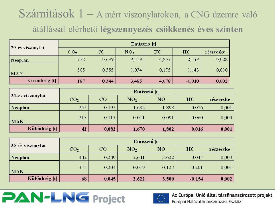 Számítások 1 – A mért viszonylatokon, a CNG üzemre való átállással elérhető légszennyezés csökkenés éves szinten