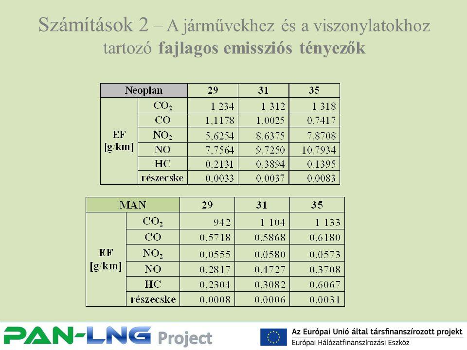 Számítások 2 – A járművekhez és a viszonylatokhoz tartozó fajlagos emissziós tényezők