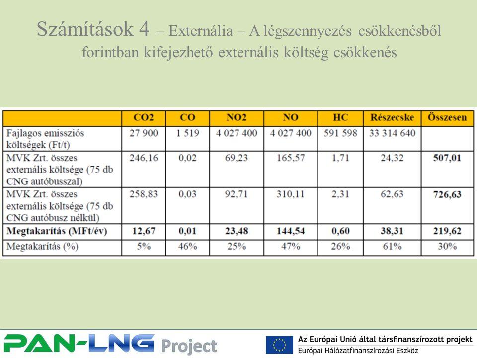 Számítások 4 – Externália – A légszennyezés csökkenésből forintban kifejezhető externális költség csökkenés