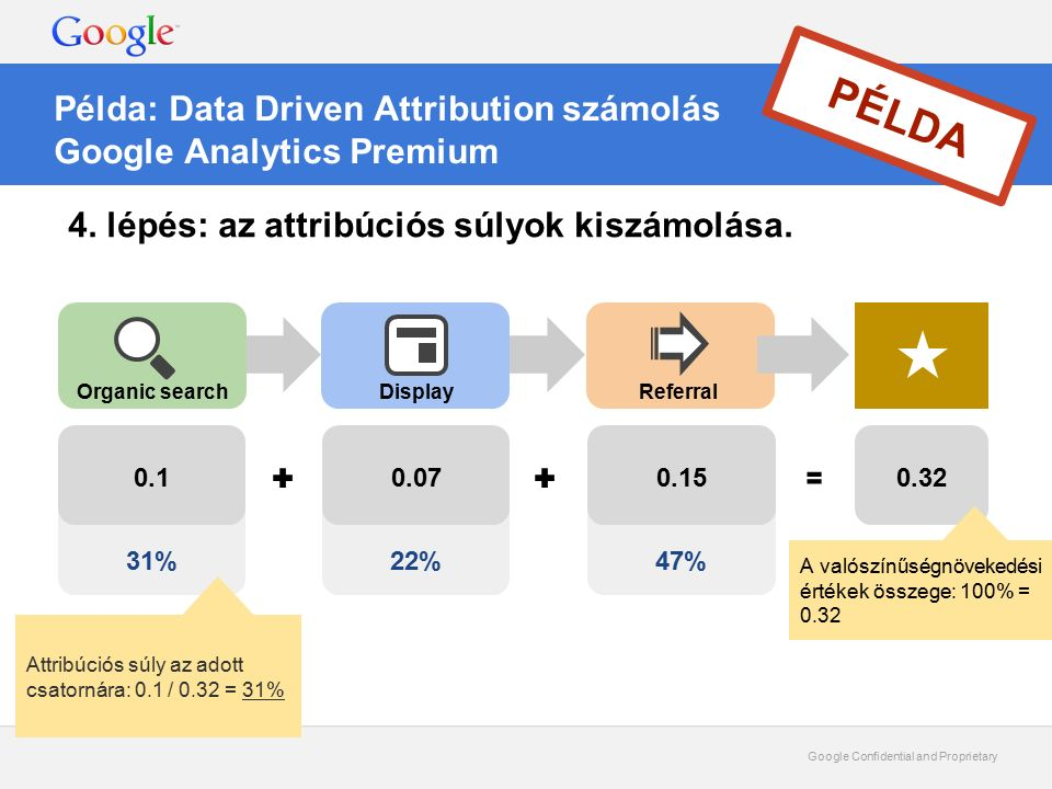 Google Confidential and Proprietary Példa: Data Driven Attribution számolás Google Analytics Premium PÉLDA 4. lépés: az attribúciós súlyok kiszámolása