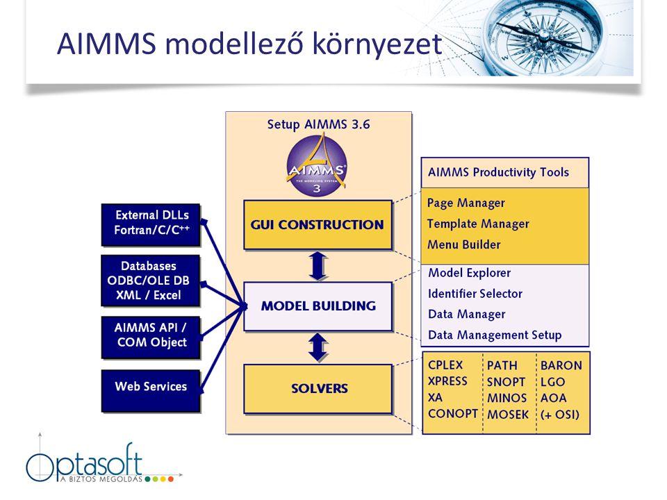 AIMMS modellező környezet