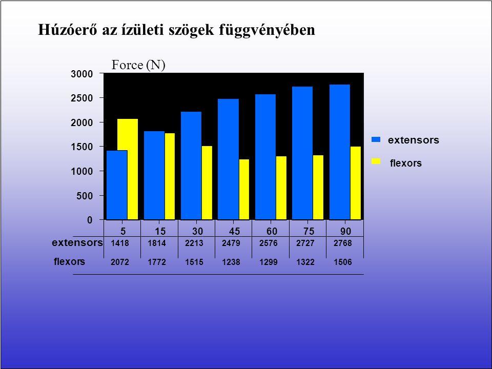 L 0 at M = 0 L at 0.1 M 0 L at 0.4M 0 52.6 mm 54.8 mm 57.1 mm A patella ín hosszának meghatározása a patella csúcsa és a tiberositas tibiae között