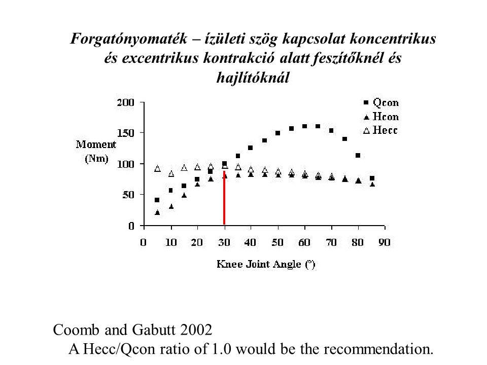 Nők Férfiak Hcon/Qcon arány Labdarúgók, Röplabdászók, Kosárlabdázók Rosene et al. 2001
