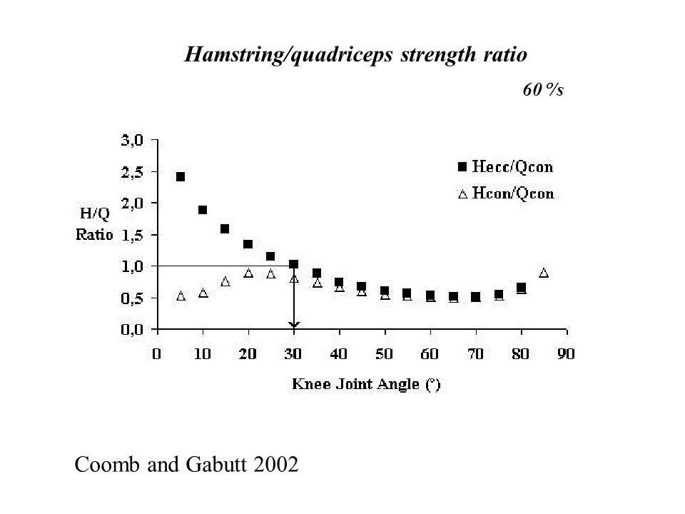 Coomb and Gabutt 2002 A Hecc/Qcon ratio of 1.0 would be the recommendation.