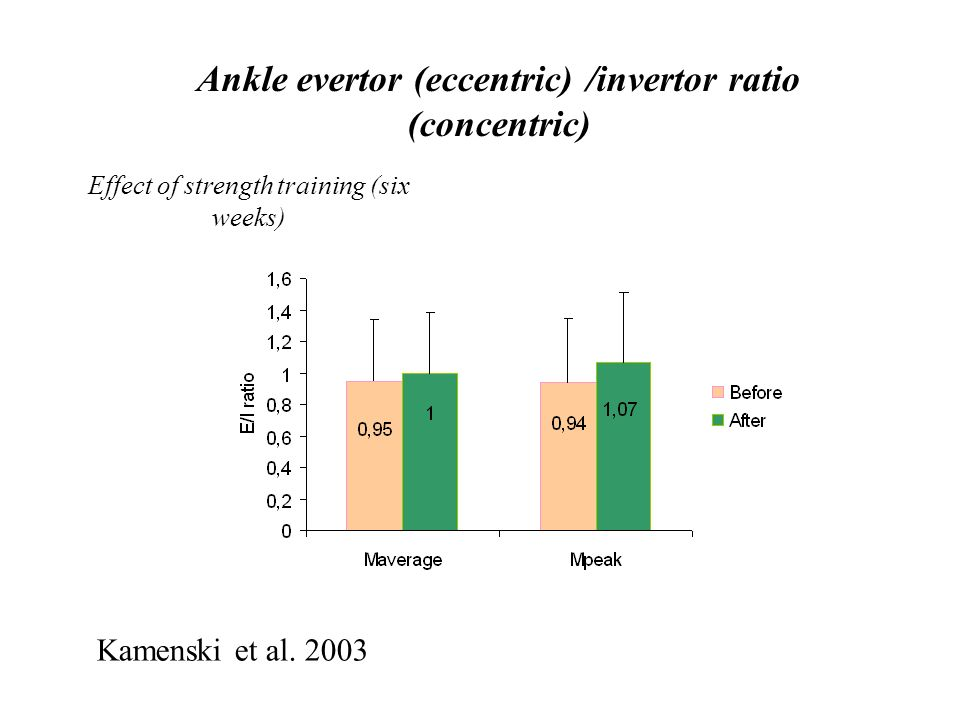 Reinking (1991) reported the eccentric/concentric ratios for the dorsiflexors of the ankle to be 1,45 and 1,50 for velocities of 30°/s and 90°/s respectively.