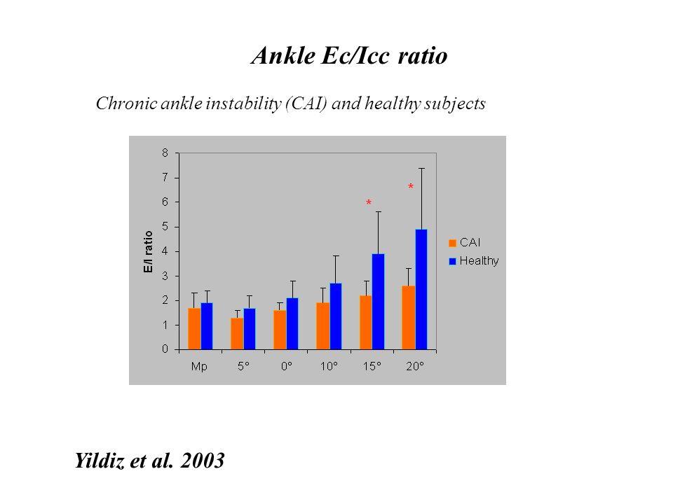 Kamenski et al. 2003 Ankle evertor (eccentric) /invertor ratio (concentric) Effect of strength training (six weeks)