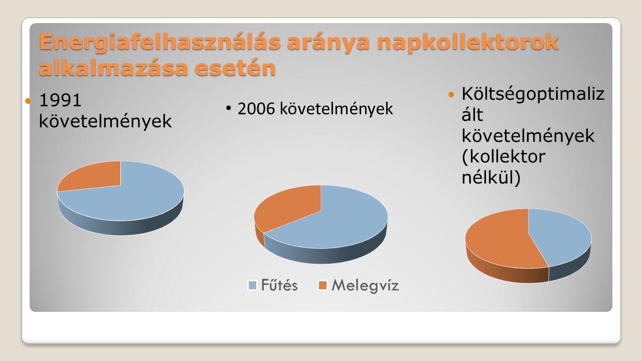 Energiafelhasználás aránya napkollektorok alkalmazása esetén 1991 követelmények Költségoptimaliz ált követelmények (kollektor nélkül) 2006 követelmény