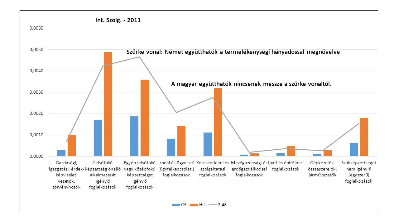 Szürke vonal: Német együtthatók a termelékenységi hányadossal megnövelve A magyar együtthatók nincsenek messze a szürke vonaltól.
