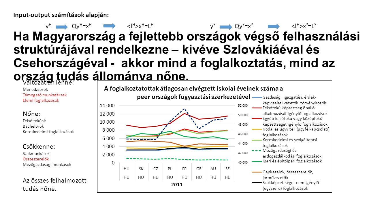 Ha Magyarország a fejlettebb országok végső felhasználási struktúrájával rendelkezne – kivéve Szlovákiáéval és Csehországéval - akkor mind a foglalkoz