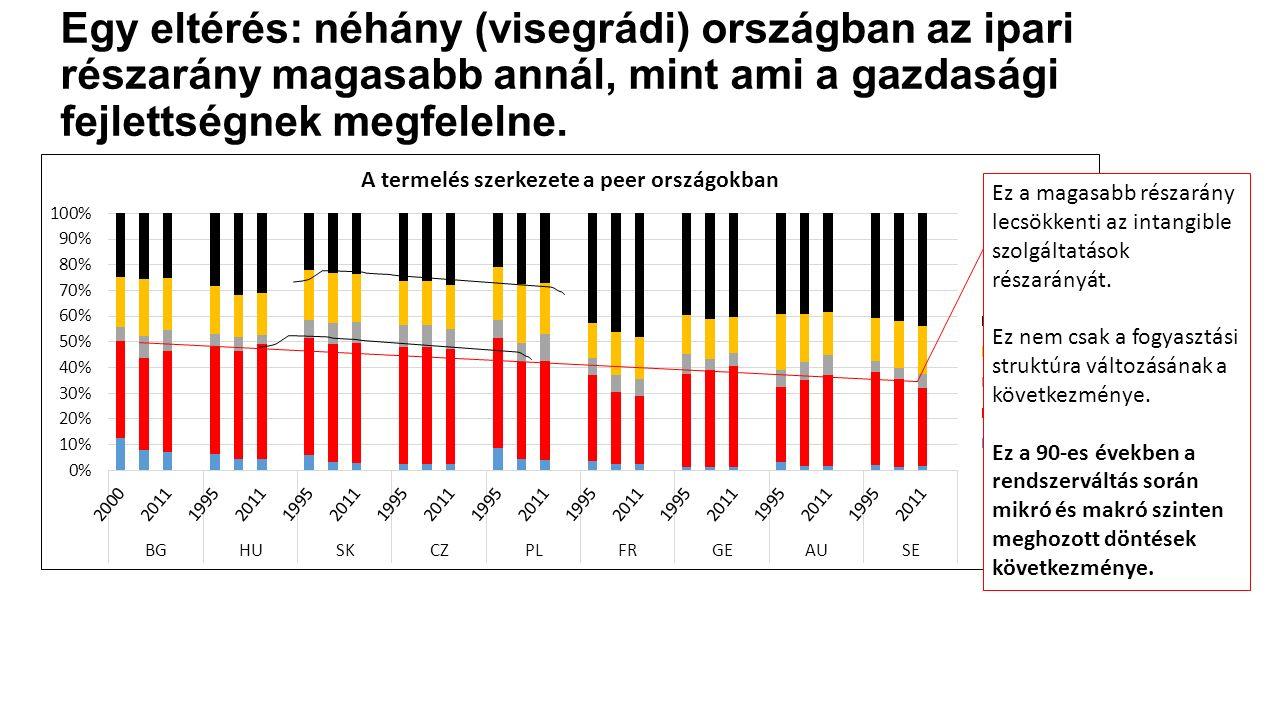 Egy eltérés: néhány (visegrádi) országban az ipari részarány magasabb annál, mint ami a gazdasági fejlettségnek megfelelne. Ez a magasabb részarány le