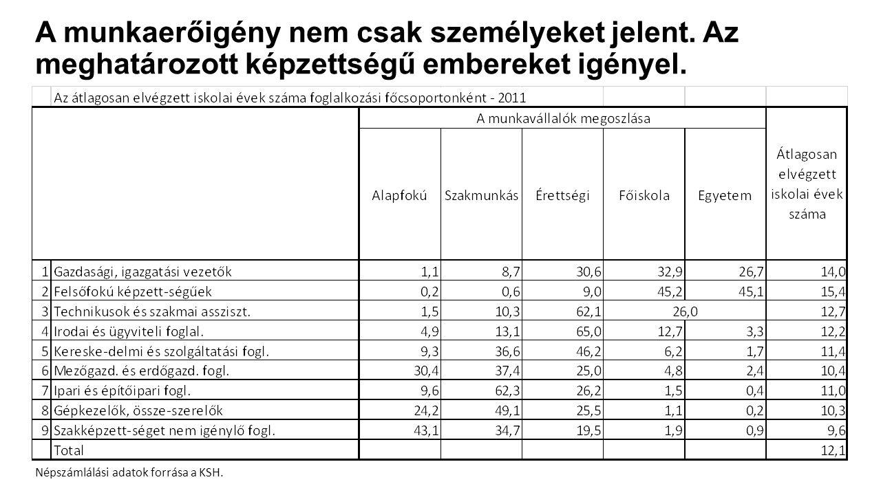 A munkaerőigény nem csak személyeket jelent. Az meghatározott képzettségű embereket igényel. Népszámlálási adatok forrása a KSH.