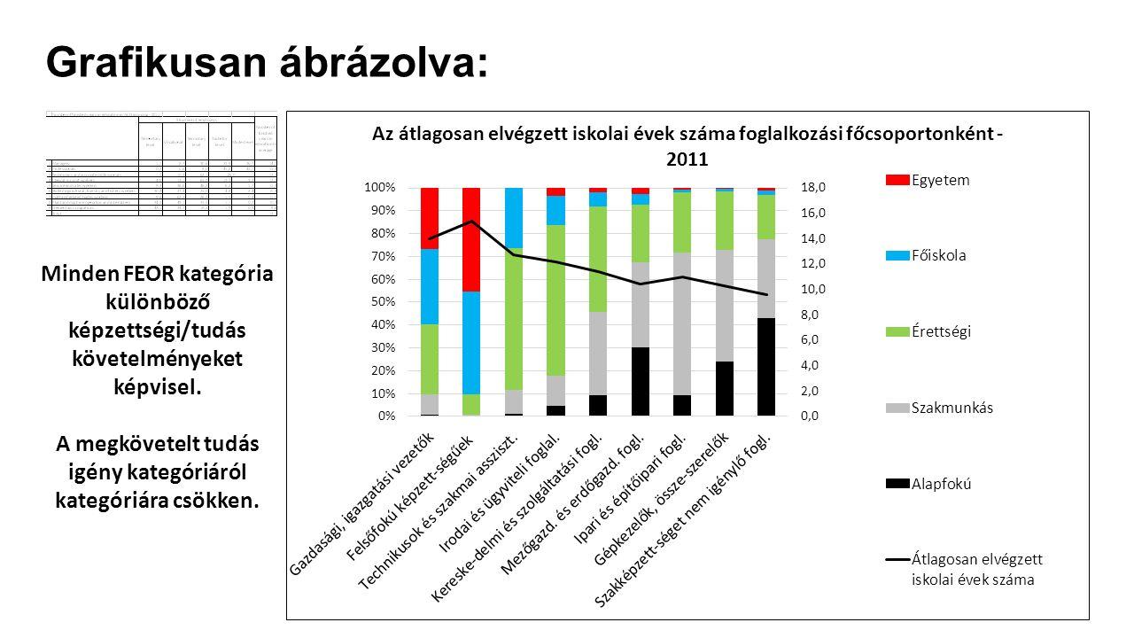 Grafikusan ábrázolva: Minden FEOR kategória különböző képzettségi/tudás követelményeket képvisel. A megkövetelt tudás igény kategóriáról kategóriára c