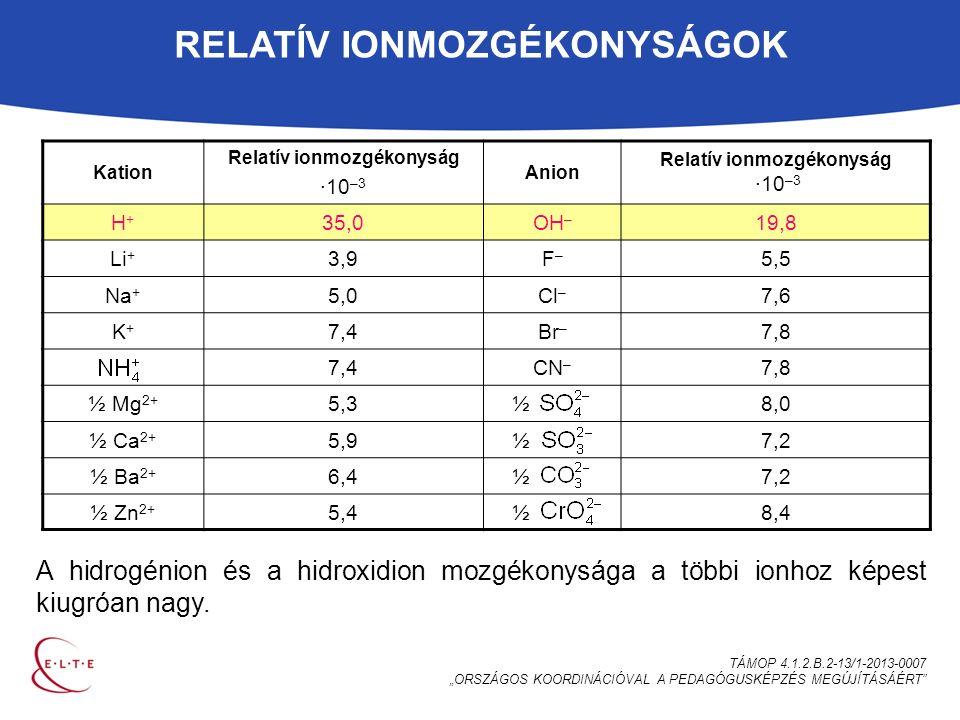 """RELATÍV IONMOZGÉKONYSÁGOK TÁMOP 4.1.2.B.2-13/1-2013-0007 """"ORSZÁGOS KOORDINÁCIÓVAL A PEDAGÓGUSKÉPZÉS MEGÚJÍTÁSÁÉRT Kation Relatív ionmozgékonyság ∙10 –3 Anion Relatív ionmozgékonyság ∙10 –3 H+H+ 35,0OH – 19,8 Li + 3,9F–F– 5,5 Na + 5,0Cl – 7,6 K+K+ 7,4Br – 7,8 7,4CN – 7,8 ½ Mg 2+ 5,3½8,0 ½ Ca 2+ 5,9½7,2 ½ Ba 2+ 6,4½7,2 ½ Zn 2+ 5,4½8,4 A hidrogénion és a hidroxidion mozgékonysága a többi ionhoz képest kiugróan nagy."""