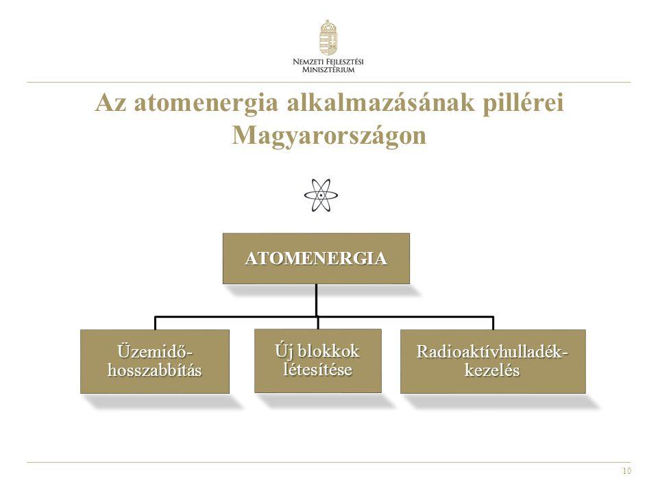 10 Az atomenergia alkalmazásának pillérei MagyarországonATOMENERGIA Üzemidő- hosszabbítás Új blokkok létesítése Radioaktívhulladék- kezelés
