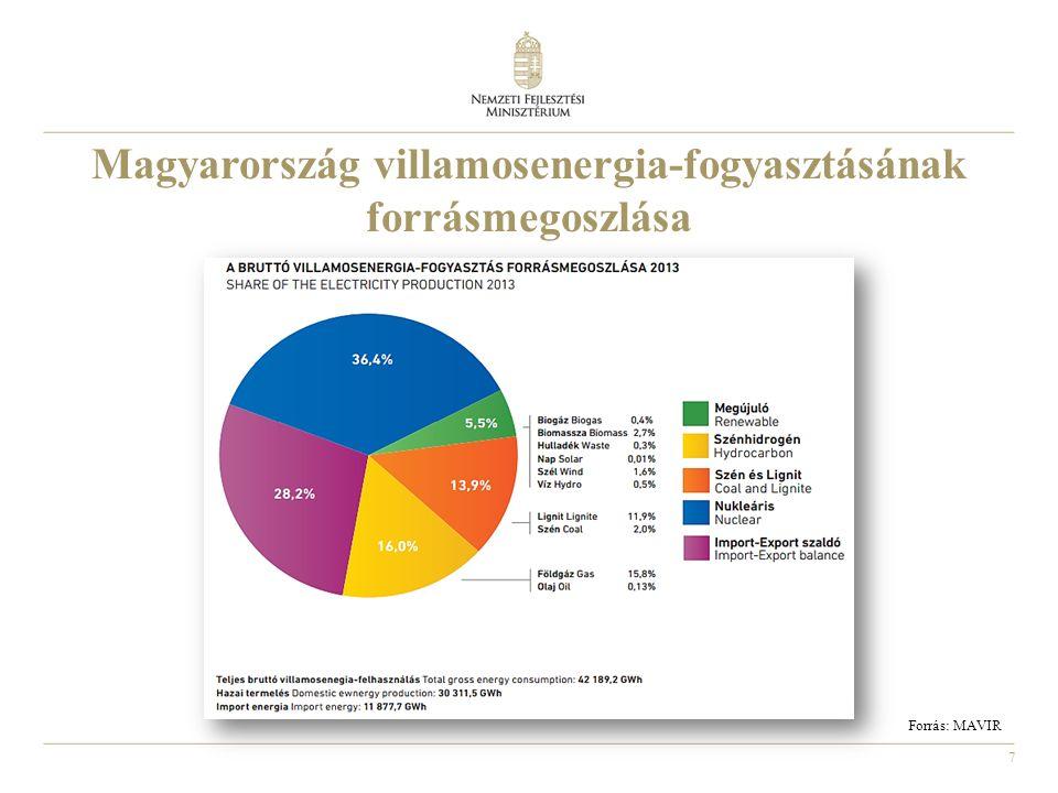 7 Magyarország villamosenergia-fogyasztásának forrásmegoszlása Forrás: MAVIR