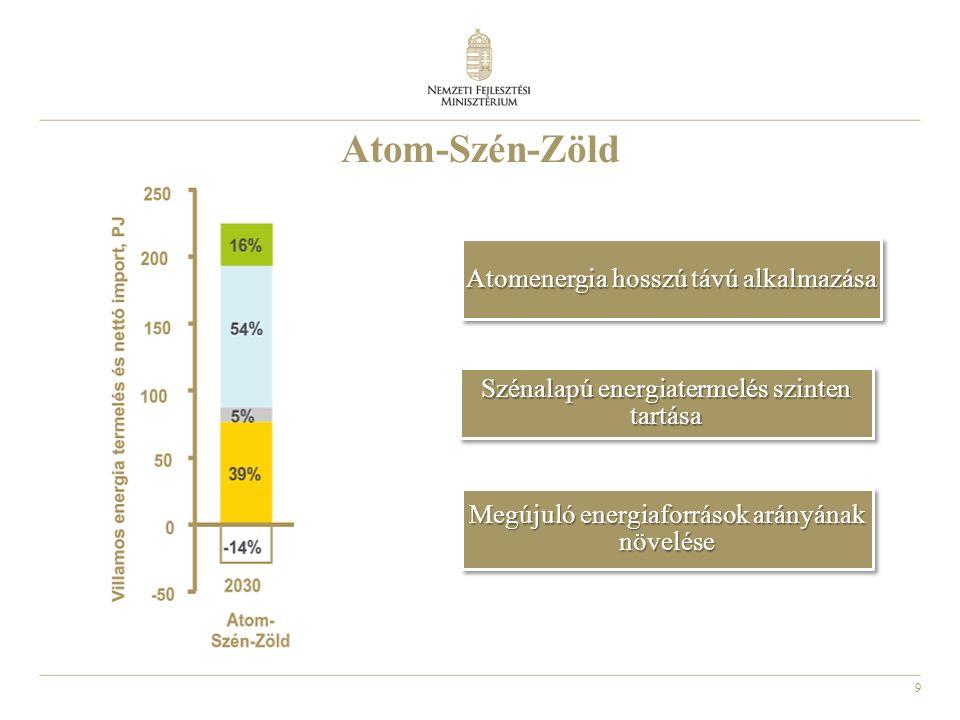 9 Atomenergia hosszú távú alkalmazása Megújuló energiaforrások arányának növelése Szénalapú energiatermelés szinten tartása Atom-Szén-Zöld