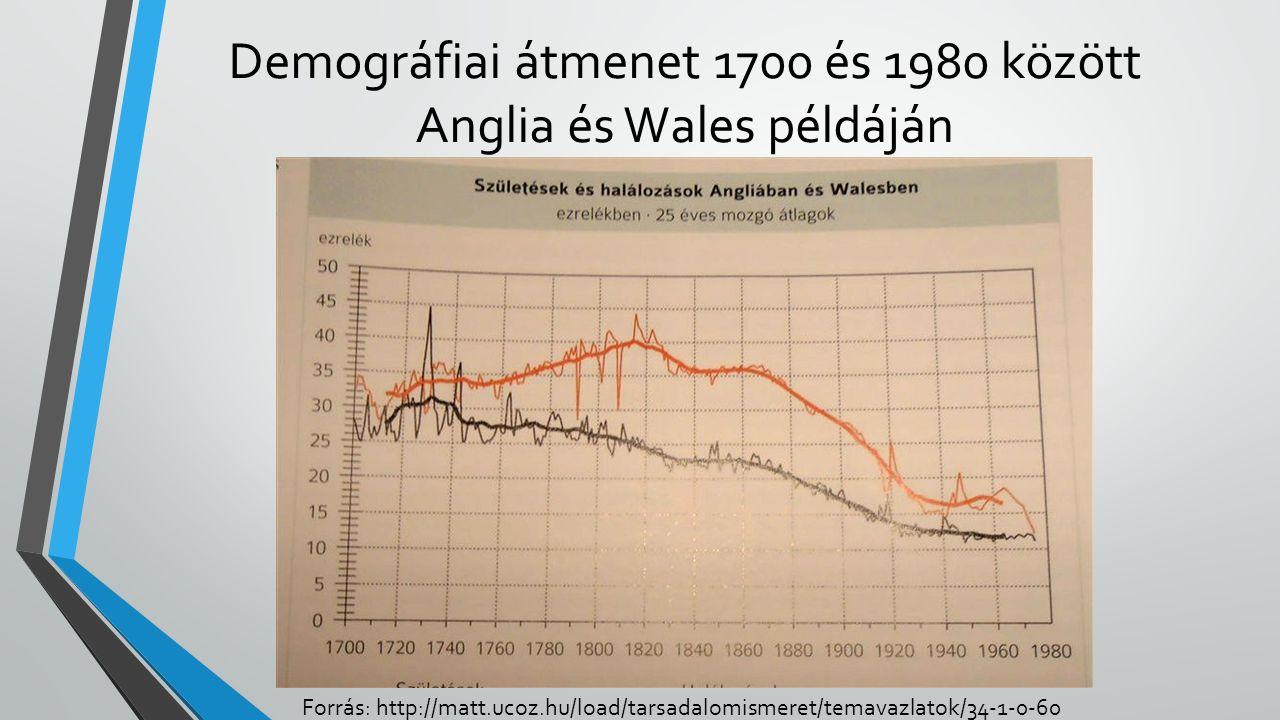 Demográfiai átmenet 1700 és 1980 között Anglia és Wales példáján Forrás: http://matt.ucoz.hu/load/tarsadalomismeret/temavazlatok/34-1-0-60