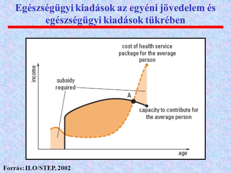 Egészségügyi kiadások az egyéni jövedelem és egészségügyi kiadások tükrében Forrás: ILO/STEP, 2002