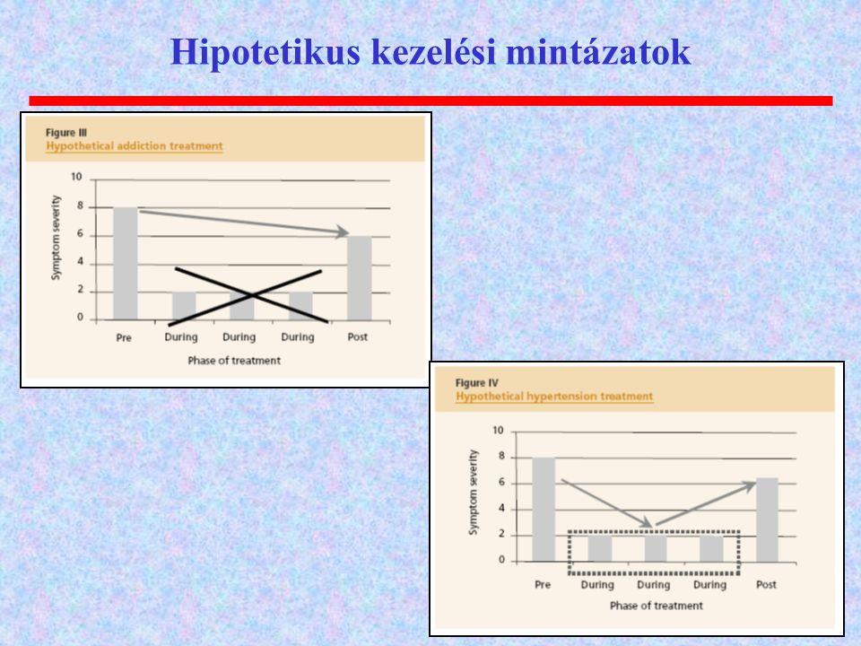 Hipotetikus kezelési mintázatok